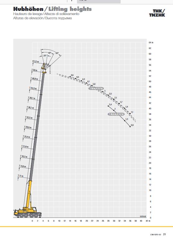 Screenshot_2020-10-30 liebherr-189-ltm-1070-4-2-td-189-02-defisr02-2020 pdf(7)