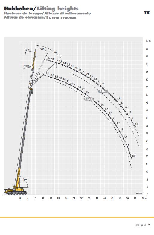Screenshot_2020-10-30 liebherr-206-ltm-1100-5-2-td-206-00-defisr10-2017 pdf(6)